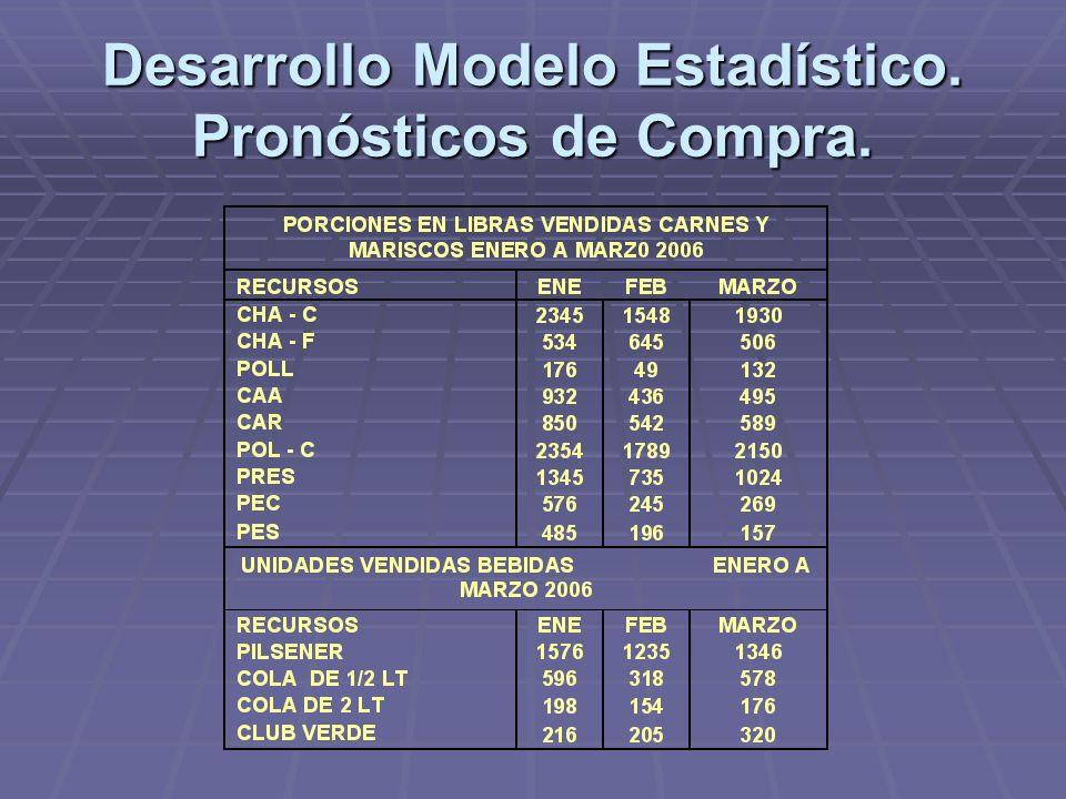Desarrollo Modelo Estadístico. Pronósticos de Compra.