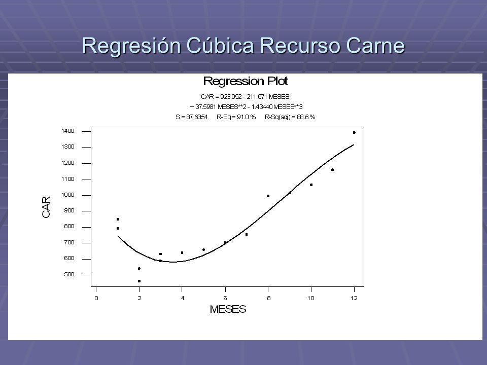 Regresión Cúbica Recurso Carne