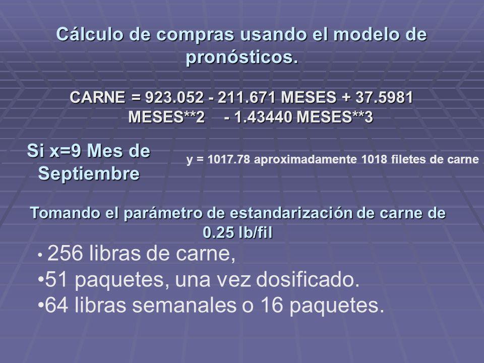 Cálculo de compras usando el modelo de pronósticos.