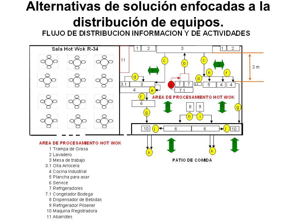 Alternativas de solución enfocadas a la distribución de equipos.