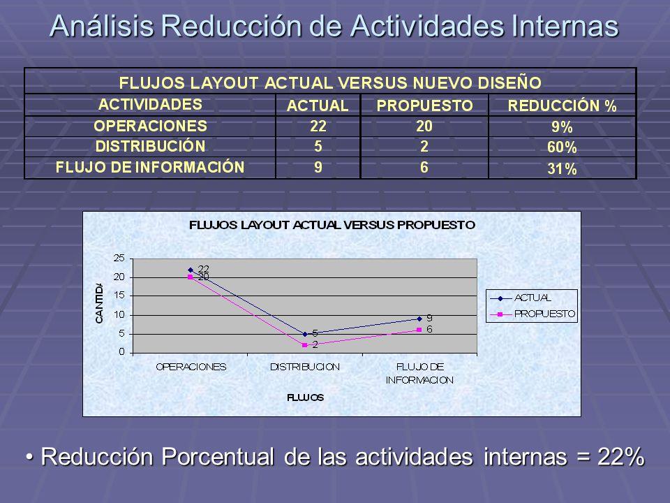 Análisis Reducción de Actividades Internas