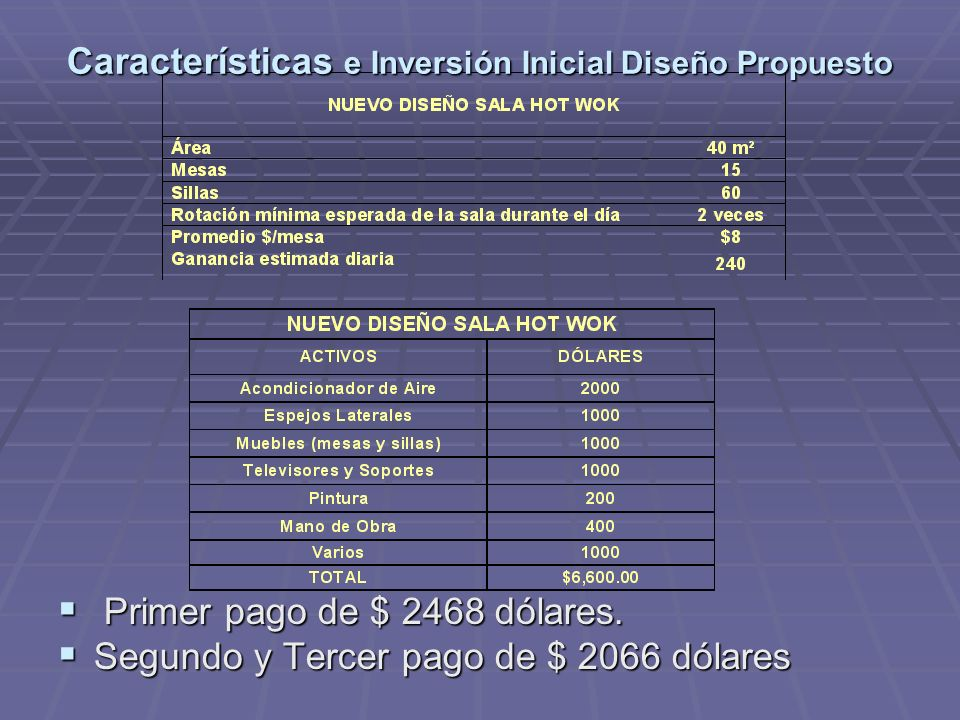 Características e Inversión Inicial Diseño Propuesto