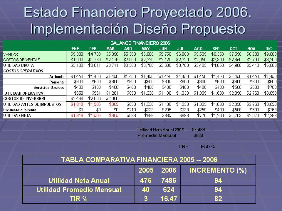 Estado Financiero Proyectado 2006. Implementación Diseño Propuesto