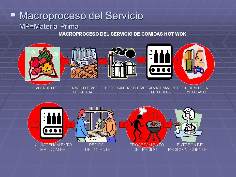 Macroproceso del Servicio MP=Materia Prima