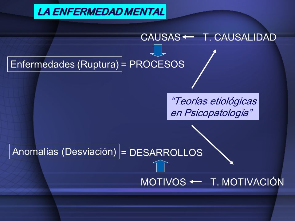 LA ENFERMEDAD MENTAL CAUSAS T. CAUSALIDAD. Enfermedades (Ruptura) = PROCESOS. Teorías etiológicas.