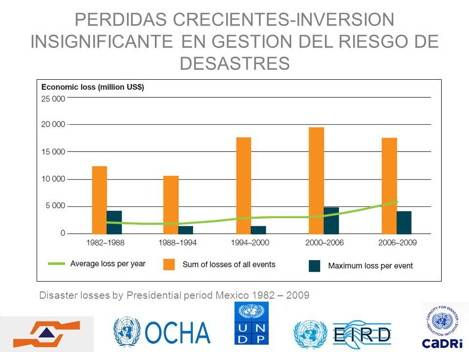 PERDIDAS CRECIENTES-INVERSION INSIGNIFICANTE EN GESTION DEL RIESGO DE DESASTRES