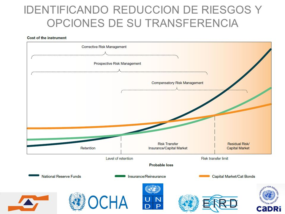IDENTIFICANDO REDUCCION DE RIESGOS Y OPCIONES DE SU TRANSFERENCIA