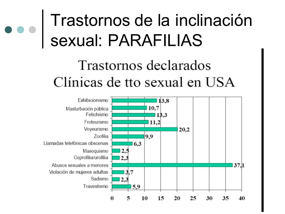 Trastornos de la inclinación sexual: PARAFILIAS