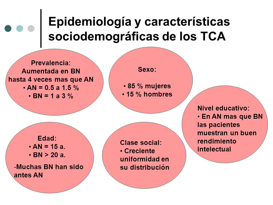 Epidemiología y características sociodemográficas de los TCA