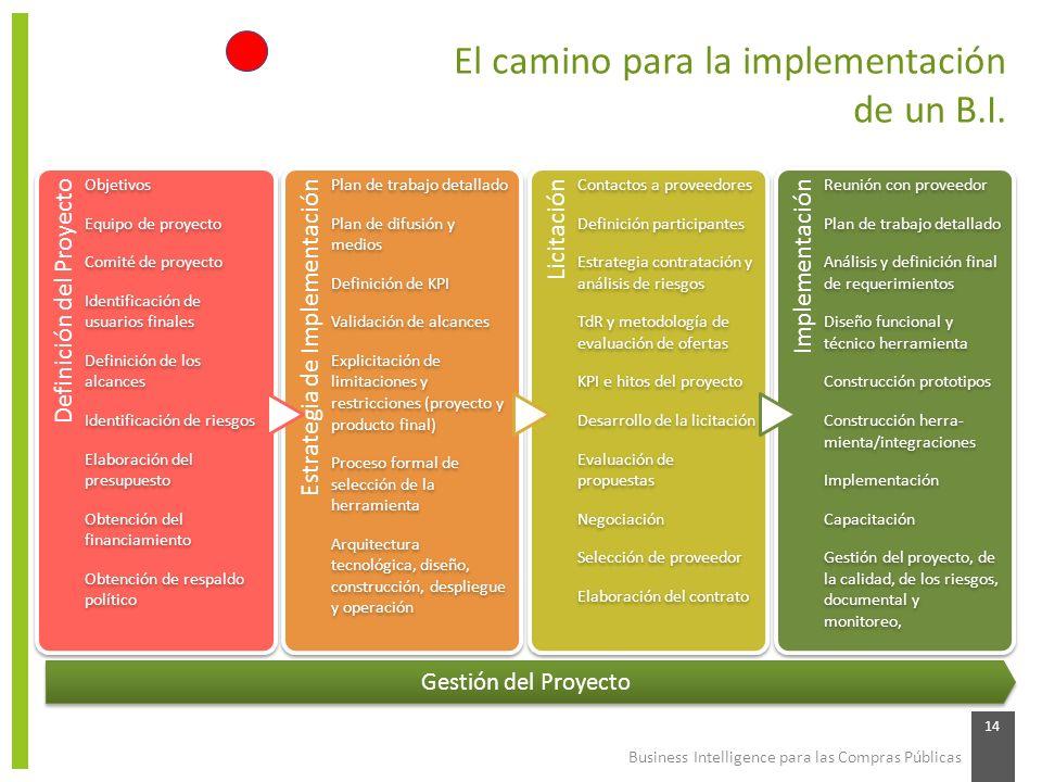 El camino para la implementación de un B.I.