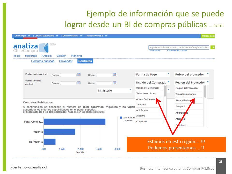 Ejemplo de información que se puede lograr desde un BI de compras públicas … cont.