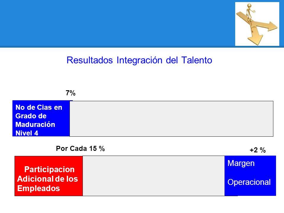 Resultados Integración del Talento