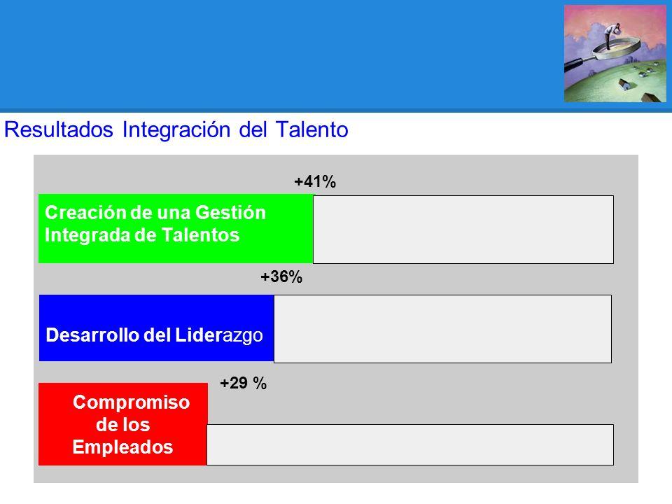 Resultados Integración del Talento Compromiso de los Empleados