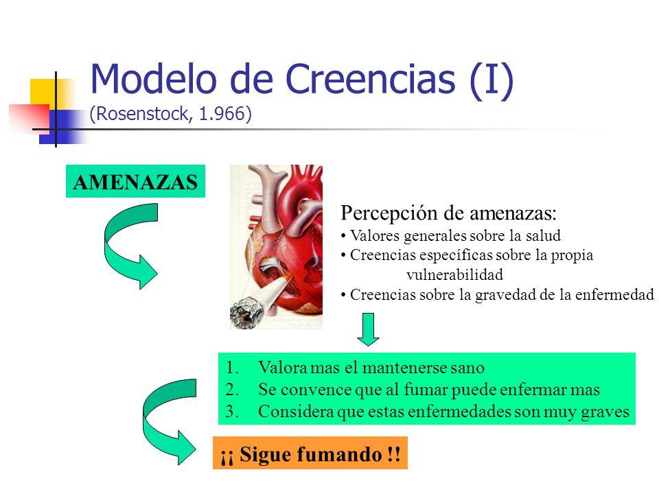 Modelo de Creencias (I) (Rosenstock, 1.966)