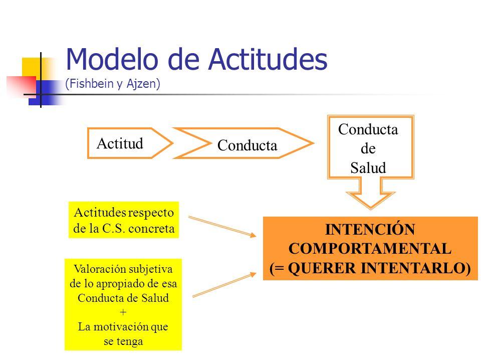 Modelo de Actitudes (Fishbein y Ajzen)
