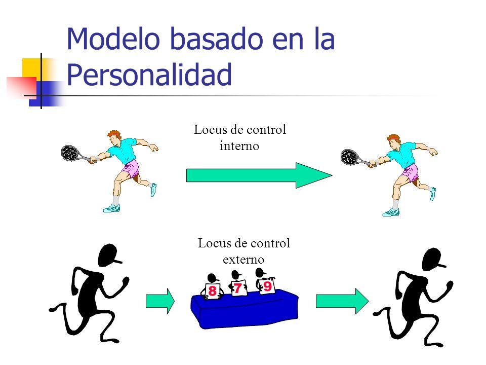 Modelo basado en la Personalidad
