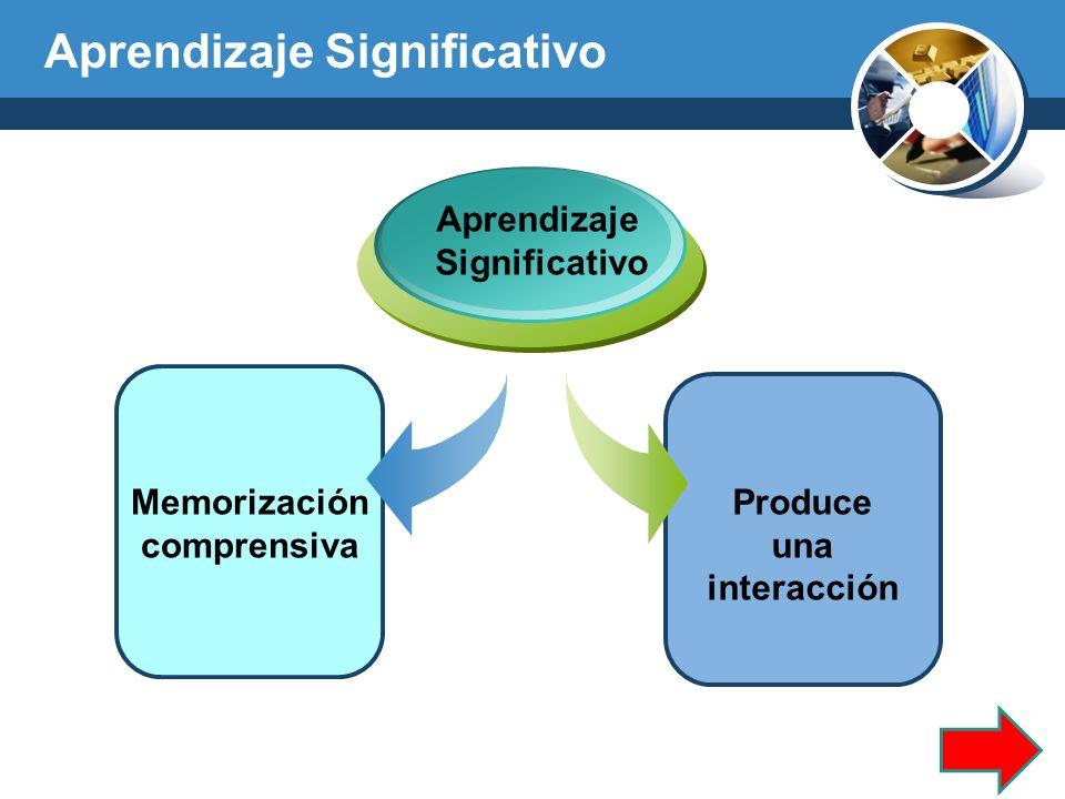 Memorización comprensiva Produce una interacción