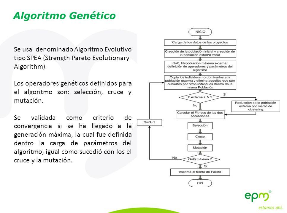 Algoritmo Genético Se usa denominado Algoritmo Evolutivo tipo SPEA (Strength Pareto Evolutionary Algorithm).