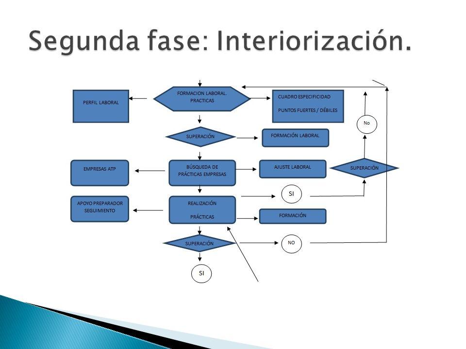 Segunda fase: Interiorización.