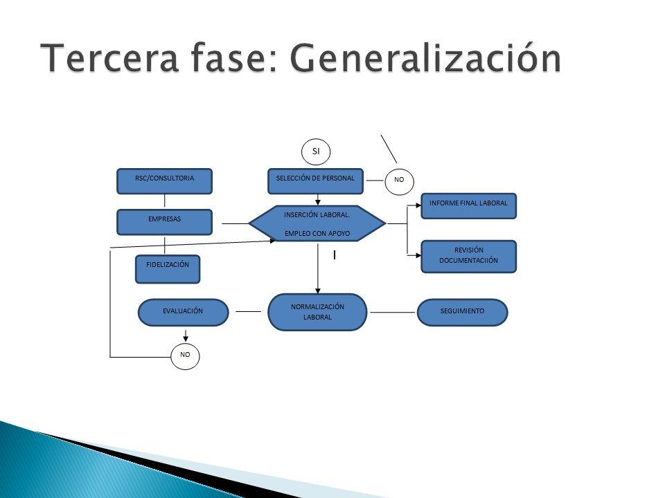 Tercera fase: Generalización