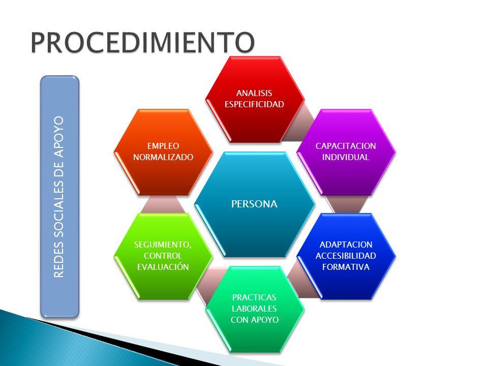 PROCEDIMIENTO REDES SOCIALES DE APOYO PERSONA ANALISIS ESPECIFICIDAD