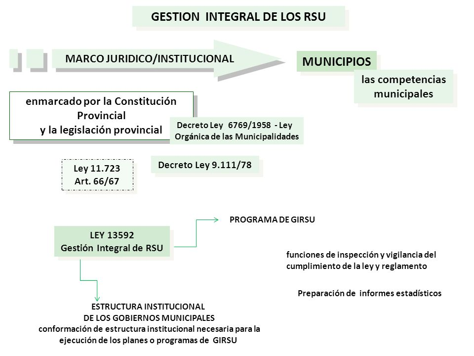 GESTION INTEGRAL DE LOS RSU MUNICIPIOS