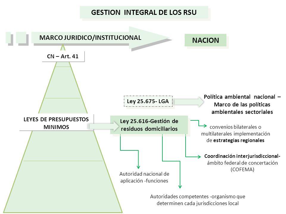 GESTION INTEGRAL DE LOS RSU NACION