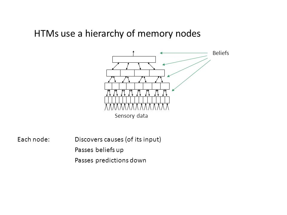 HTMs use a hierarchy of memory nodes