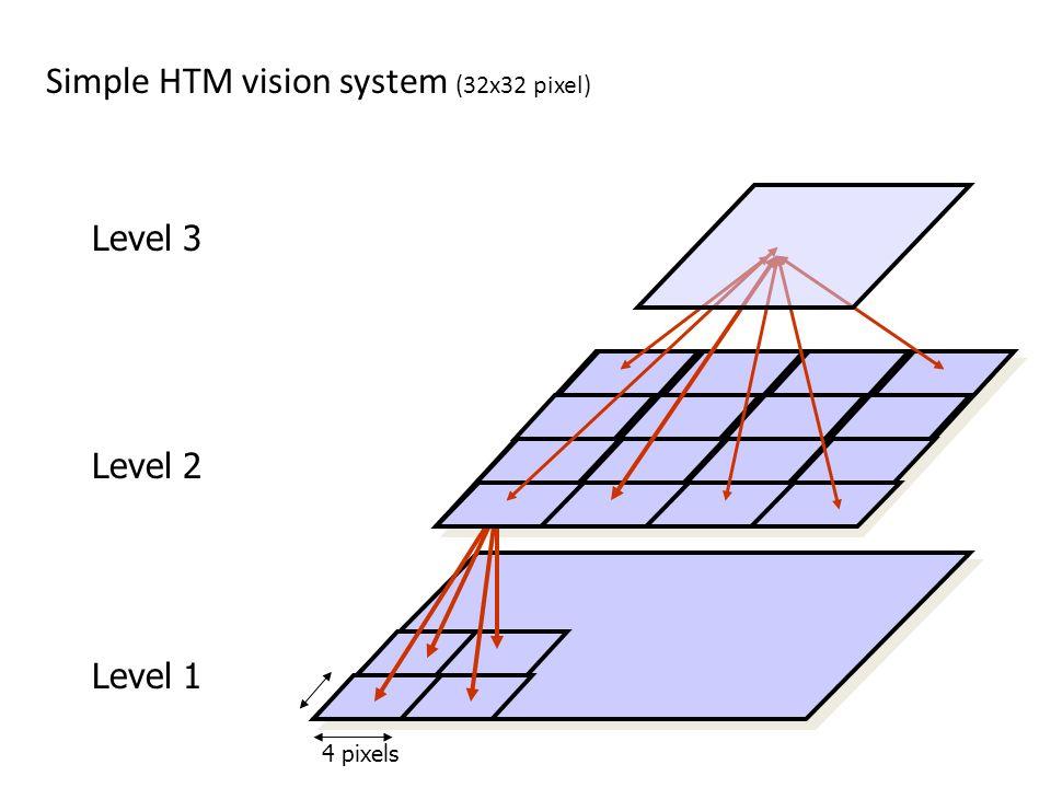 Simple HTM vision system (32x32 pixel)