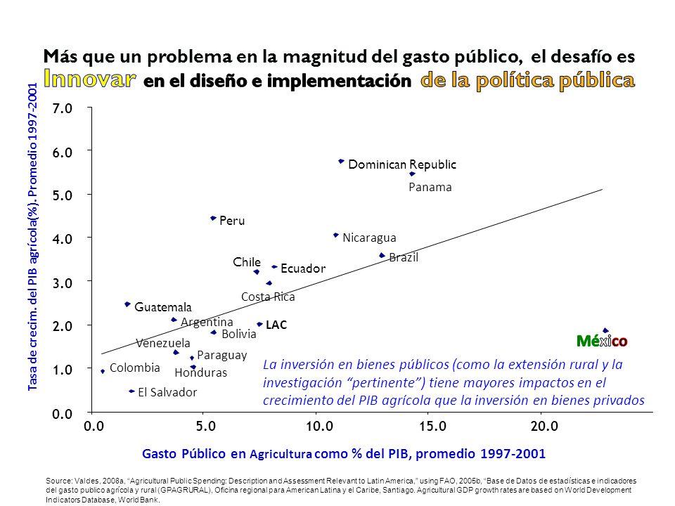 Tasa de crecim. del PIB agrícola(%). Promedio 1997-2001
