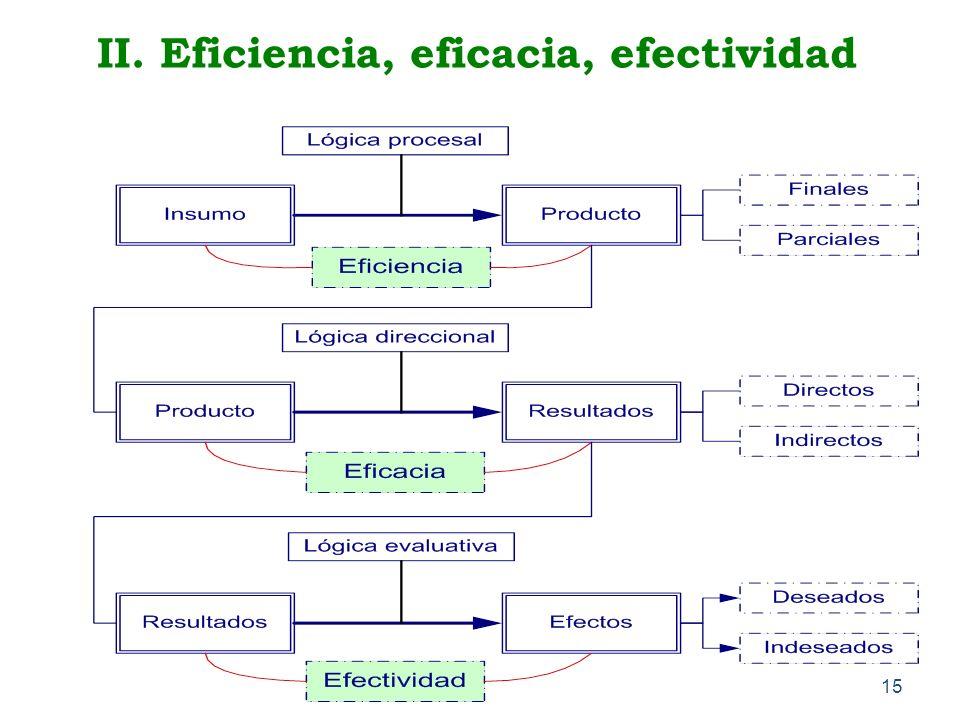 II. Eficiencia, eficacia, efectividad