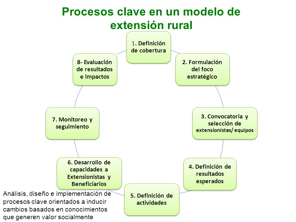 Procesos clave en un modelo de extensión rural