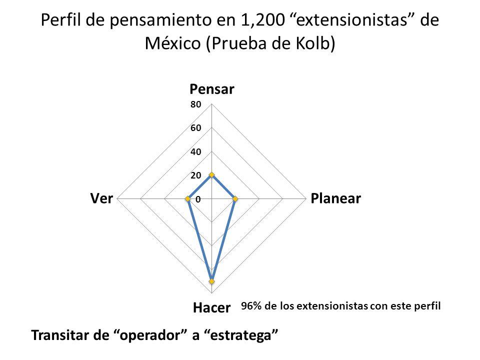 Perfil de pensamiento en 1,200 extensionistas de México (Prueba de Kolb)