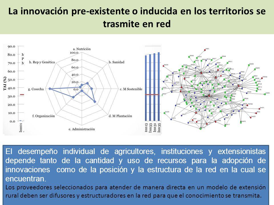 La innovación pre-existente o inducida en los territorios se trasmite en red