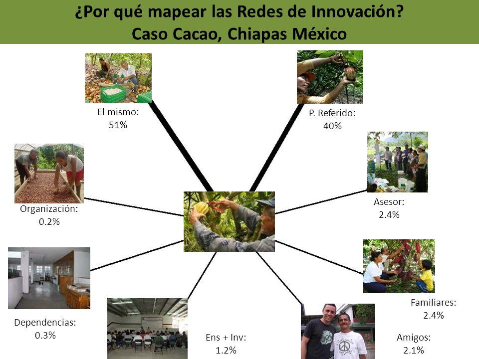 ¿Por qué mapear las Redes de Innovación Caso Cacao, Chiapas México