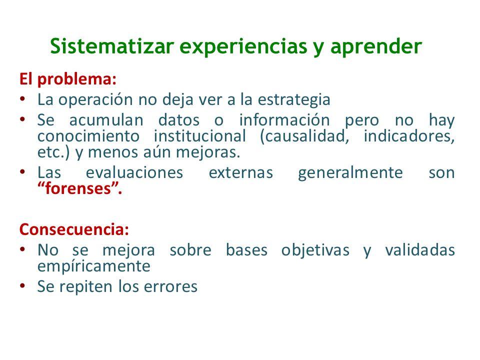Sistematizar experiencias y aprender