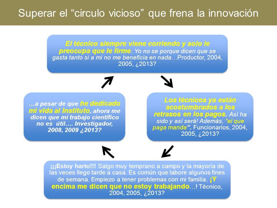 Superar el circulo vicioso que frena la innovación