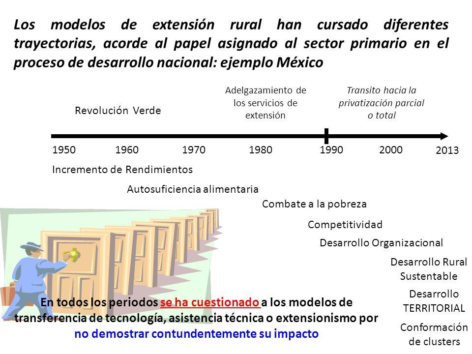 Los modelos de extensión rural han cursado diferentes trayectorias, acorde al papel asignado al sector primario en el proceso de desarrollo nacional: ejemplo México
