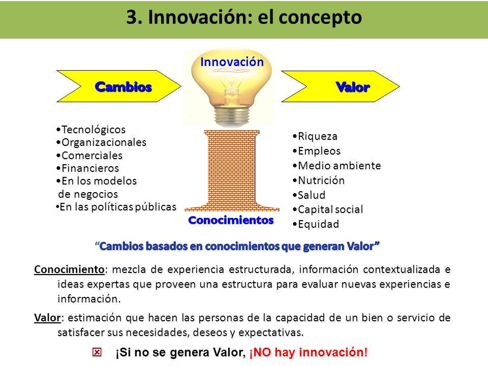 3. Innovación: el concepto