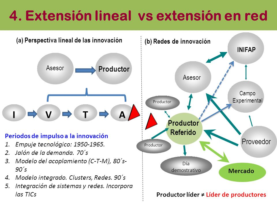 4. Extensión lineal vs extensión en red