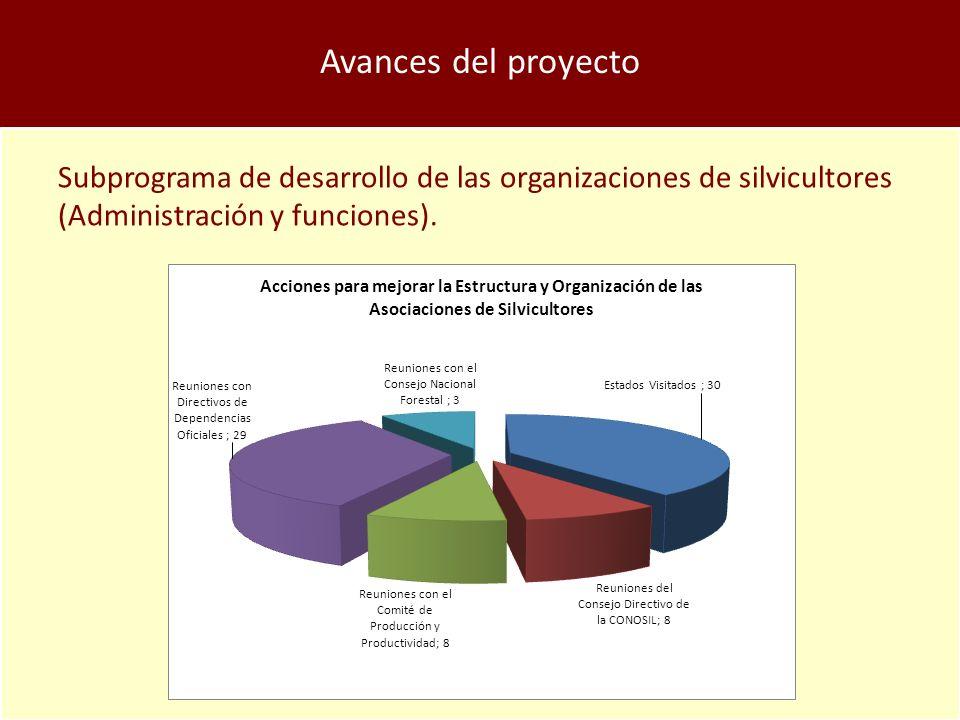 Avances del proyecto Subprograma de desarrollo de las organizaciones de silvicultores (Administración y funciones).