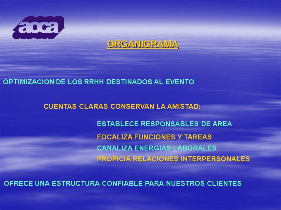 ORGANIGRAMA OPTIMIZACION DE LOS RRHH DESTINADOS AL EVENTO