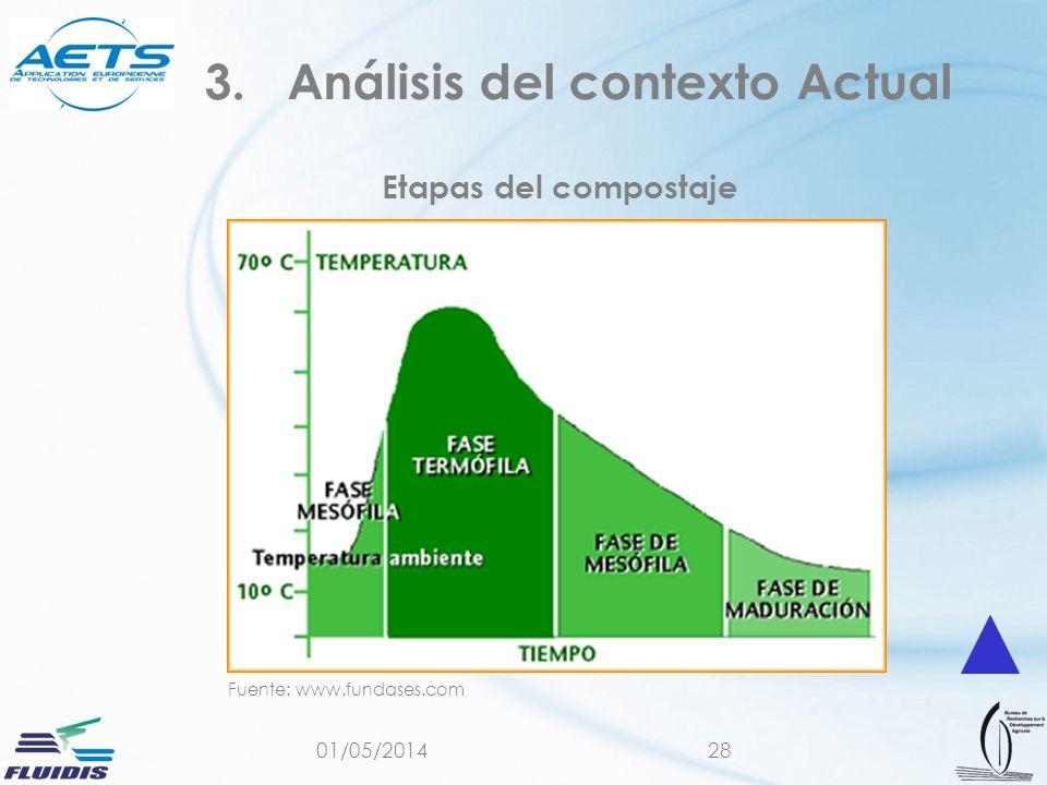 Fuente: www.fundases.com