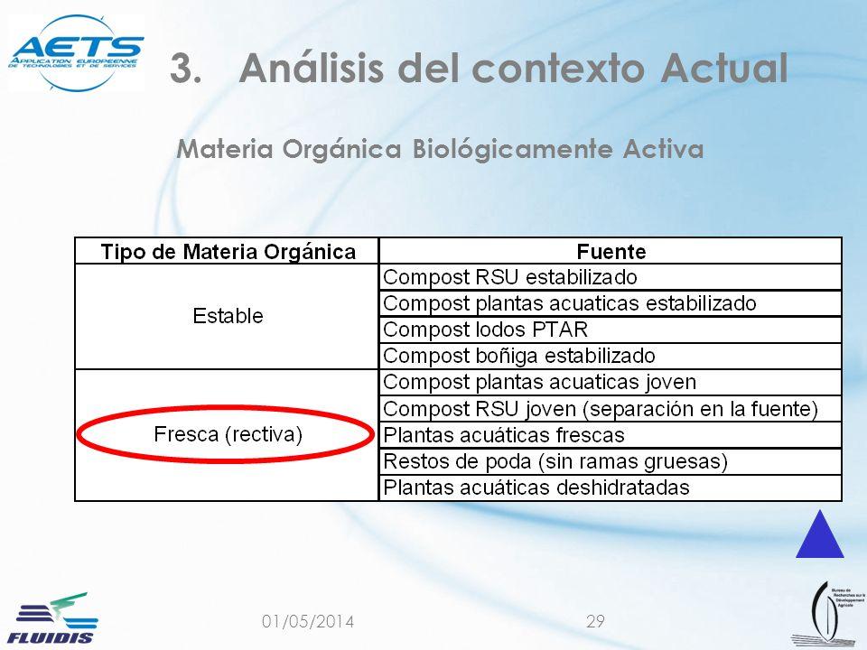 Materia Orgánica Biológicamente Activa