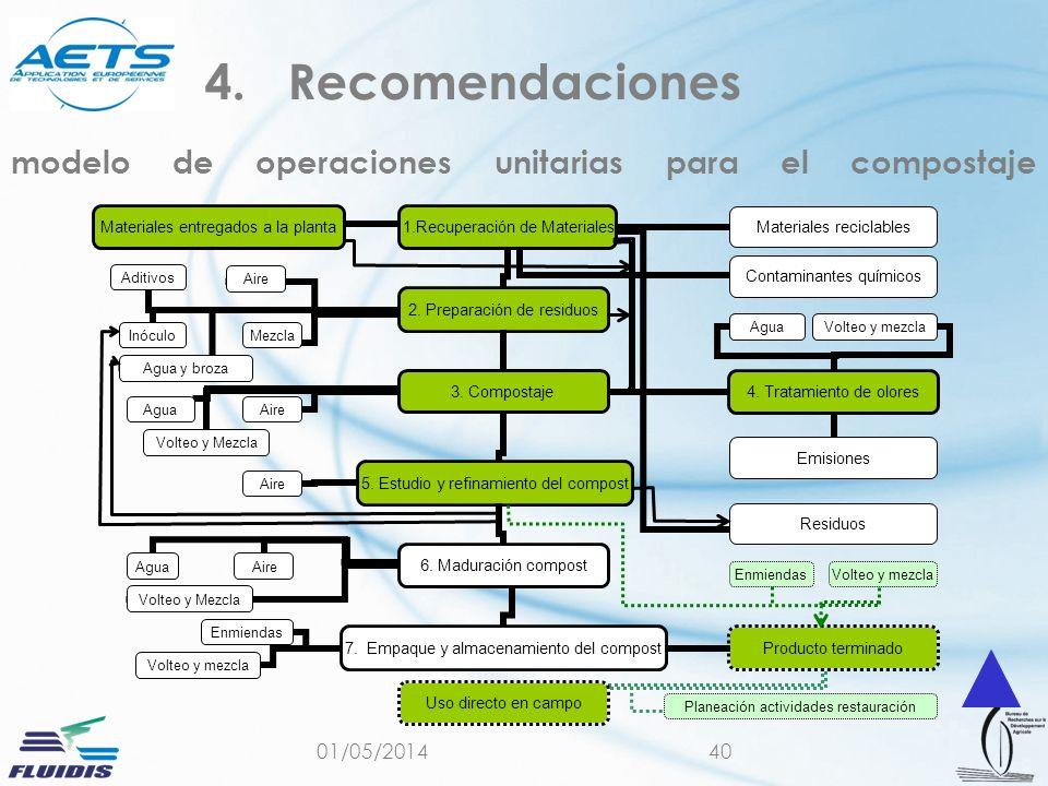 modelo de operaciones unitarias para el compostaje