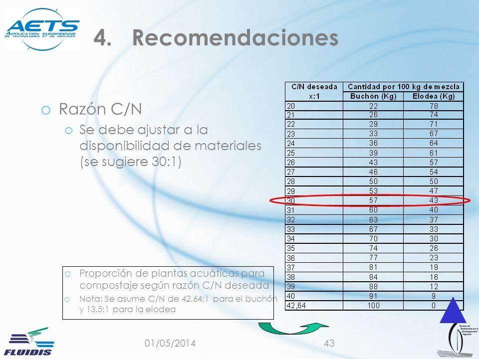 Recomendaciones Razón C/N