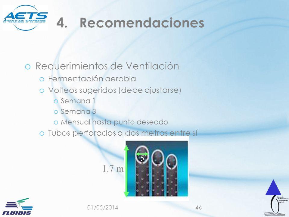Recomendaciones Requerimientos de Ventilación 1.7 m