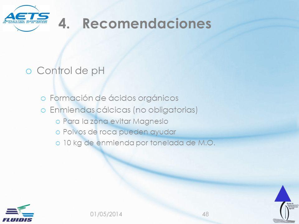 Recomendaciones Control de pH Formación de ácidos orgánicos