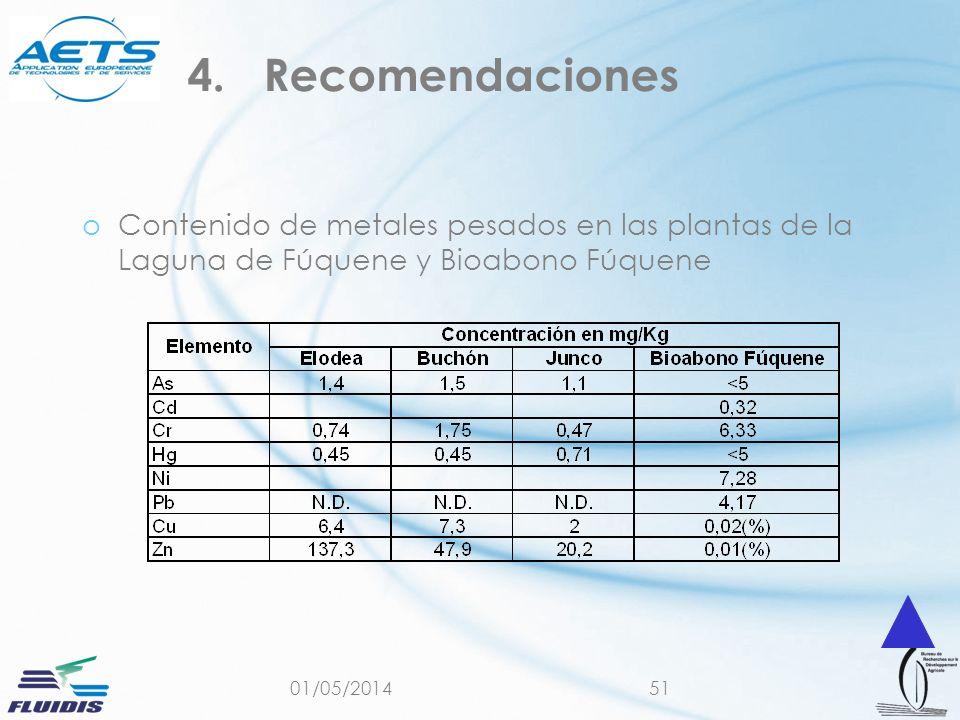 Recomendaciones Contenido de metales pesados en las plantas de la Laguna de Fúquene y Bioabono Fúquene.