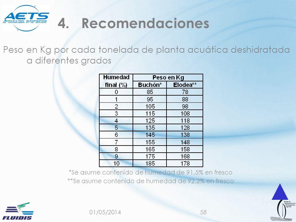 Recomendaciones Peso en Kg por cada tonelada de planta acuática deshidratada a diferentes grados. *Se asume contenido de humedad de 91.5% en fresco.